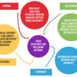 Resilience and Wellbeing Network
