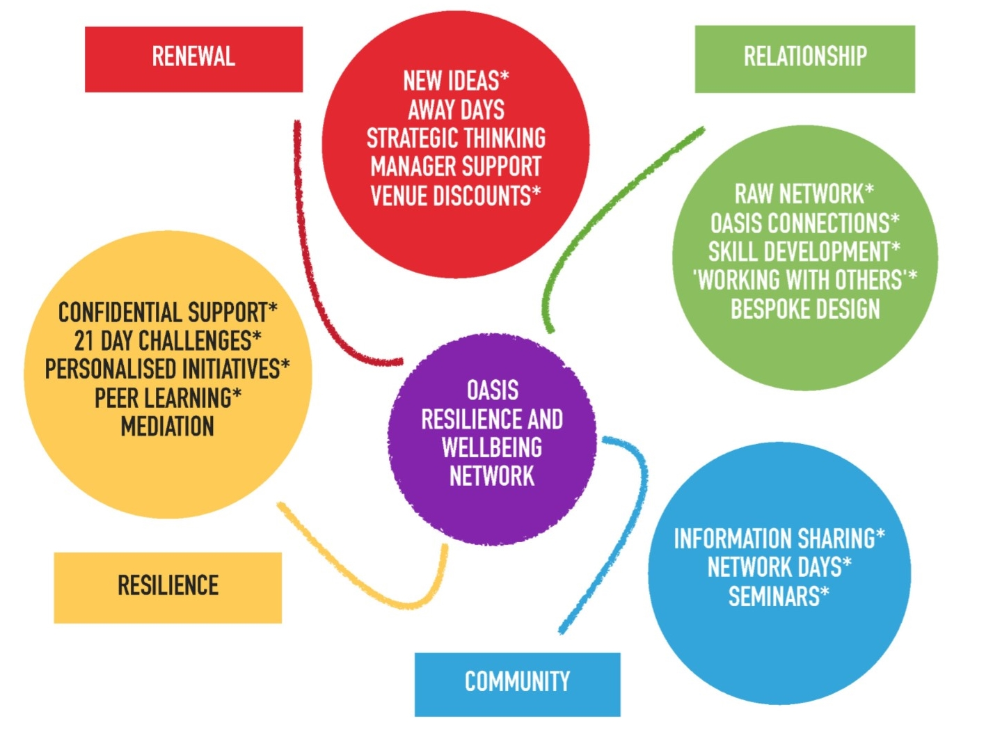 Resilience And Wellbeing Network Oasis Human Relations