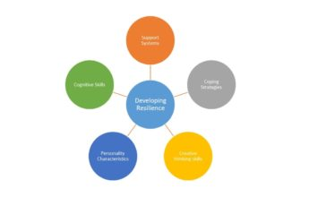developing resilience model